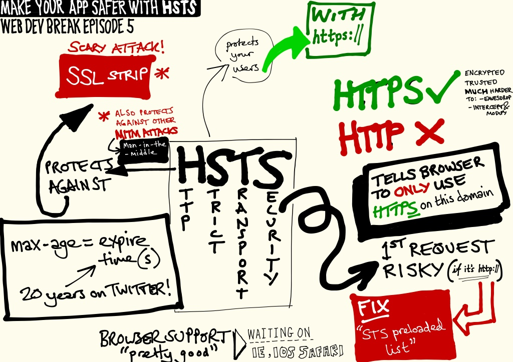 Sketchnotes on Make your app safer with HSTS